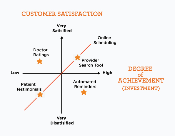 matrix of customer satisfaction and degree of achievement