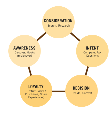 Connecting User Experience To The Customer Journey Part I The